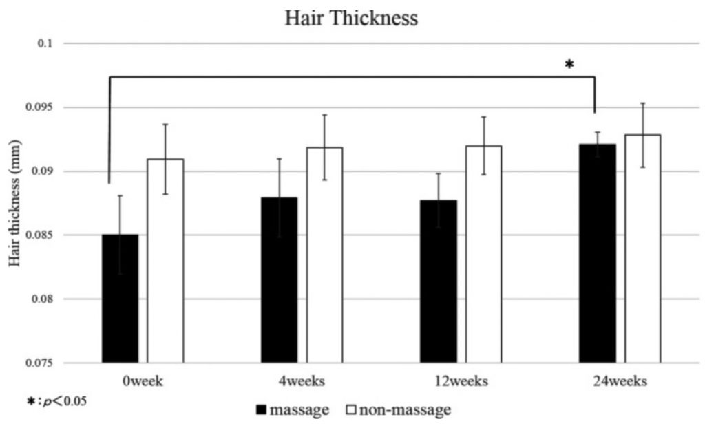 Hair thickness measurements comparing massage and non-massage