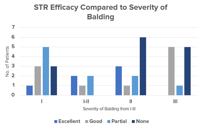 A graph showing the efficacy of STR